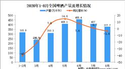 2020年1-8月中国啤酒产量数据统计分析