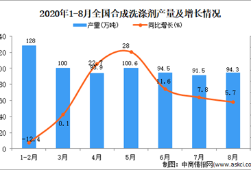 2020年1-8月中國合成洗滌劑產量數據統計分析