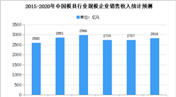 2020年中国模具市场现状及发展趋势预测分析