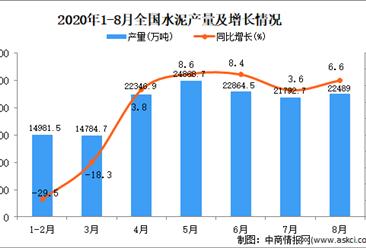 2020年1-8月中国水泥产量数据统计分析