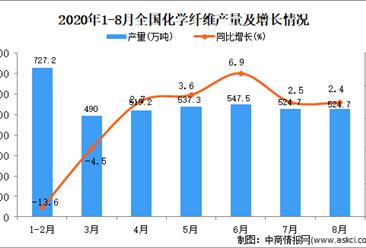 2020年1-8月中国化学纤维产量数据统计分析