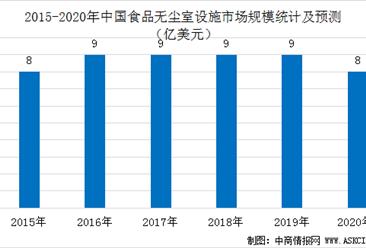 2020年中国无尘室设施产业及五大细分市场规模分析及预测(图)