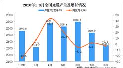 2020年1-8月中国光缆产量数据统计分析