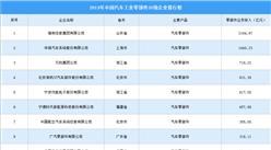 2019年中國汽車工業零部件企業30強排行榜