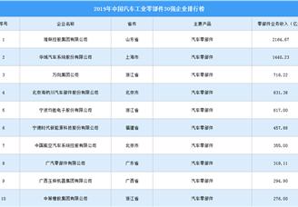 2019年中国餐饮装置零部件企业30强排行榜