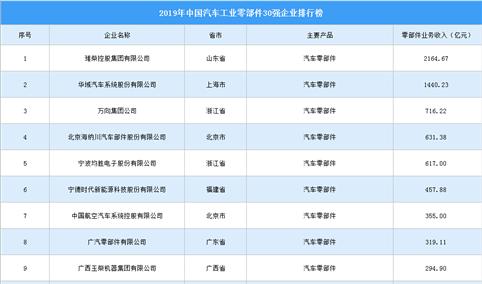 2019年中国汽车工业零部件企业30强排行榜