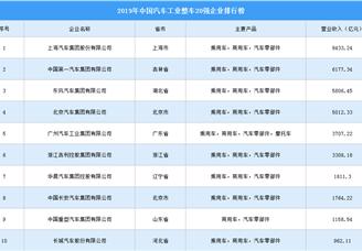 2019年中国汽车工业整车企业排行榜(TOP20)