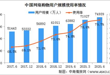 2020年上半年我国网络购物用户规模为7.49亿 占网民整体的79.7%(图)