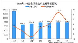 2020年1-8月中国生铁产量数据统计分析