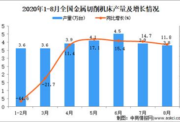 2020年1-8月中国金属切削机床产量数据统计分析