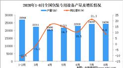 2020年1-8月中国包装专用设备产量数据统计分析