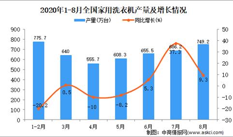 2020年1-8月中国家用洗衣机产量数据统计分析