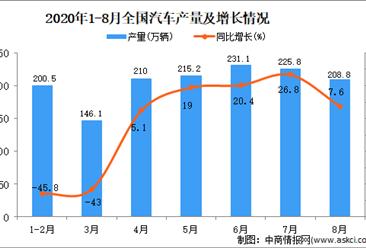 2020年1-8月中国汽车产量数据统计分析