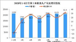 2020年1-8月中國工業機器人產量數據統計分析