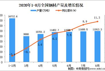 2020年1-8月中国钢材产量数据统计分析
