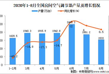 2020年1-8月中国空调产量数据统计分析