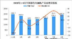 2020年1-8月中國彩色電視機產量數據統計分析