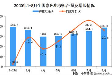 2020年1-8月中国彩色电视机产量数据统计分析