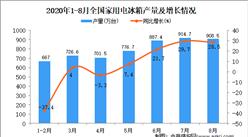 2020年1-8月中国家用电冰箱产量数据统计分析