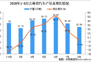 2020年8月吉林省汽车产量数据统计分析