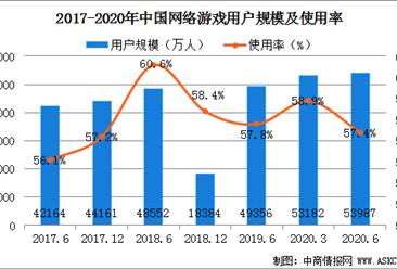 2020上半年中国网络游戏规模持续扩大  用户规模增至5.40亿(图)