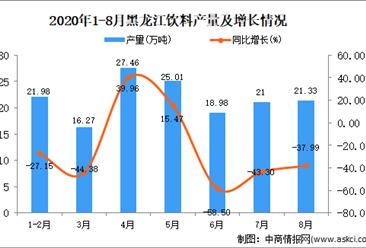 2020年8月黑龍江飲料產量數據統計分析