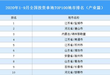 产业地产投资情报:2020年1-9月全国产业用地出让TOP100地市排名(产业篇)