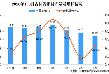 2020年8月吉林省铝材产量数据统计分析