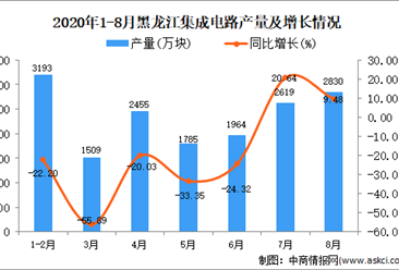2020年8月黑龙江集成电路产量数据统计分析