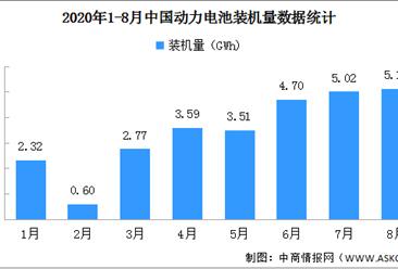 2020年8月动力电池装机量分析:装机量5.1GWh 同比增长48.3%(图)