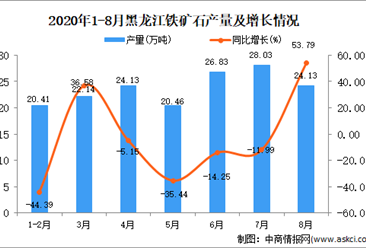2020年8月黑龍江鐵礦石產量數據統計分析