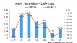 2020年8月黑龙江纱产量数据统计分析