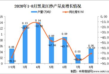 2020年8月黑龍江紗產量數據統計分析