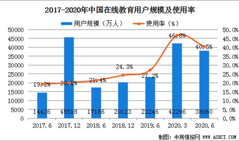 2020上半年中国在线教育用户规模统计及未来发展趋势预测(图)