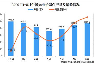 2020年1-8月中国光电子器件产量数据统计分析