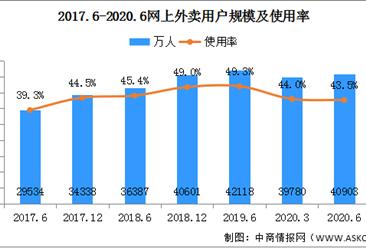 2020年上半年网上外卖用户规模4.09亿 手机用户4.07亿(附图表)