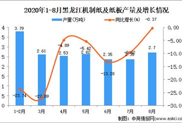 2020年8月黑龍江機制紙及紙板產量數據統計分析