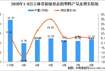 2020年8月吉林省初级形态的塑料产量数据统计分析
