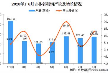 2020年8月吉林省粗钢产量数据统计分析