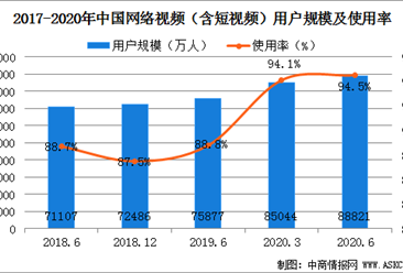 2020上半年我国网络视频用户规模达8.88亿  占网民整体的94.5%(图)