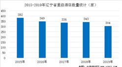 2020年辽宁省星级酒店经营数据统计分析(附数据图)