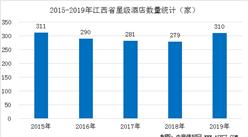 2020年江西省星级酒店经营数据统计分析(附数据图)