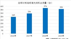 2020年光刻机产业市场规模及竞争格局分析(图)