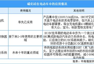 2020年碳化硅功率器件在电动车领域应用情况及前景分析(图)