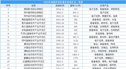 2020年河南省150家开发区信息汇总一览(附开发区名单)