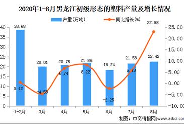 2020年8月黑龙江初级形态的塑料产量数据统计分析