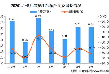 2020年8月黑龙江汽车产量数据统计分析