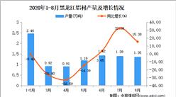2020年8月黑龙江铝材产量数据统计分析