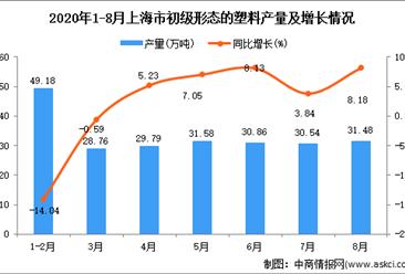 2020年8月上海市初级形态的塑料产量数据统计分析