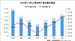 2020年8月上海市纱产量数据统计分析
